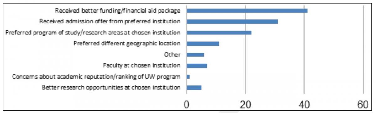 Figure 1. URMs—Why Accepted Offer From Another University