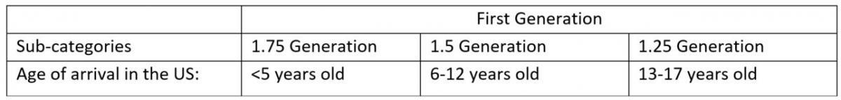 Table 1. Generational Cohorts