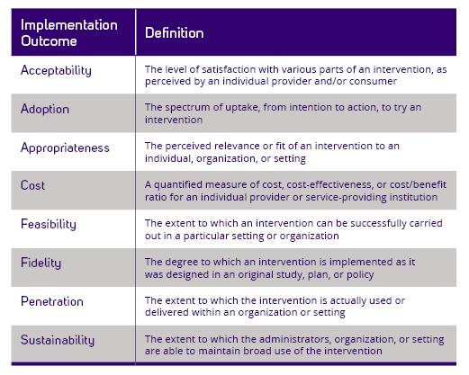 Image of Implementation Science Outcomes